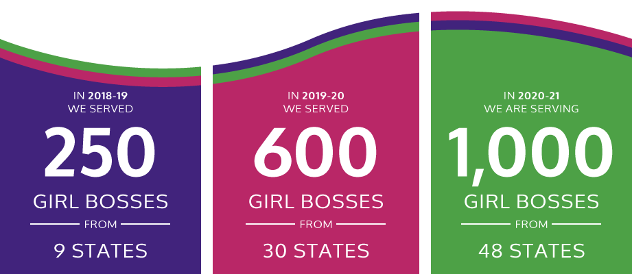 In 2018-19, we served 250 Girl Bosses from 9 states. In 2019-20, we are serving 600 Girl Bosses from 30 states. In 2020-21, we will serve 1000 Girl Bosses from 48 states!